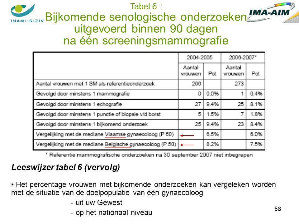 58 Leeswijzer tabel 6 (vervolg) Het percentage vrouwen met bijkomende onderzoeken kan vergeleken worden met de situatie van de doelpopulatie van één gynaecoloog - uit uw Gewest - op het nationaal niveau Tabel 6 : Bijkomende senologische onderzoeken uitgevoerd binnen 90 dagen na één screeningsmammografie