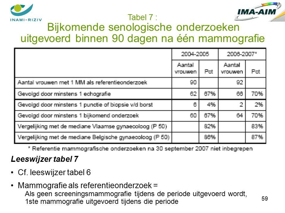 59 Tabel 7 : Bijkomende senologische onderzoeken uitgevoerd binnen 90 dagen na één mammografie Leeswijzer tabel 7 Cf.