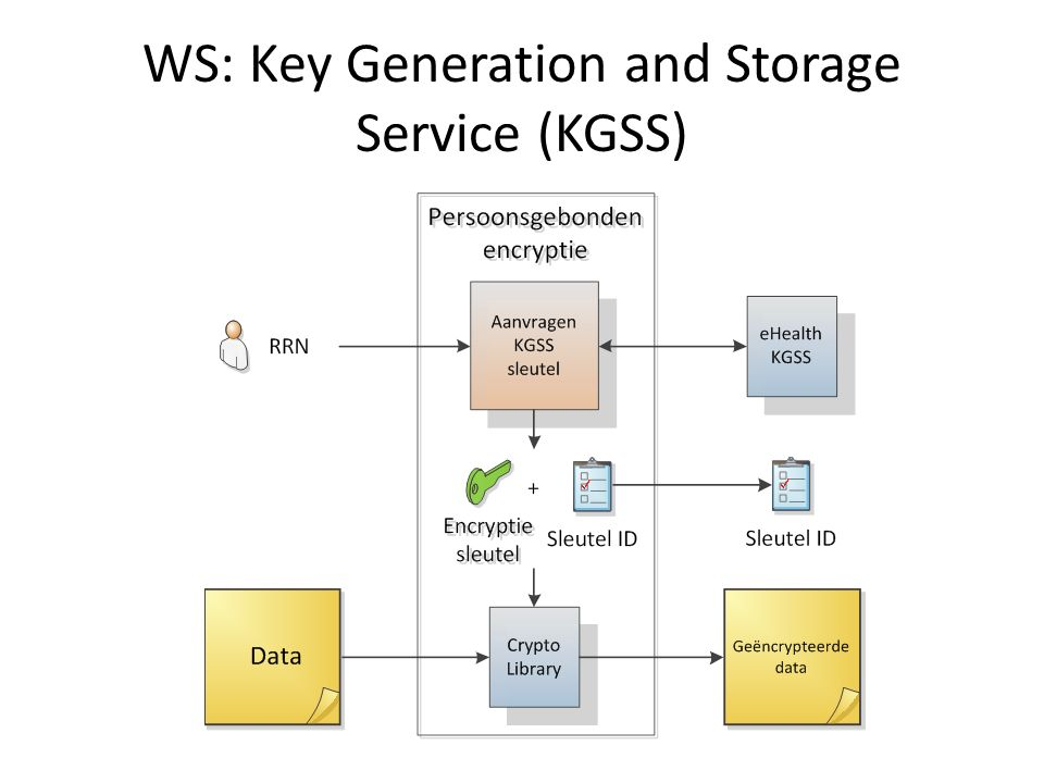 WS: Key Generation and Storage Service (KGSS)