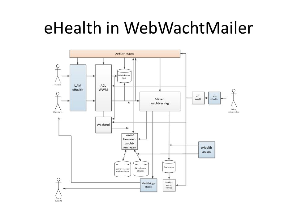 eHealth in WebWachtMailer