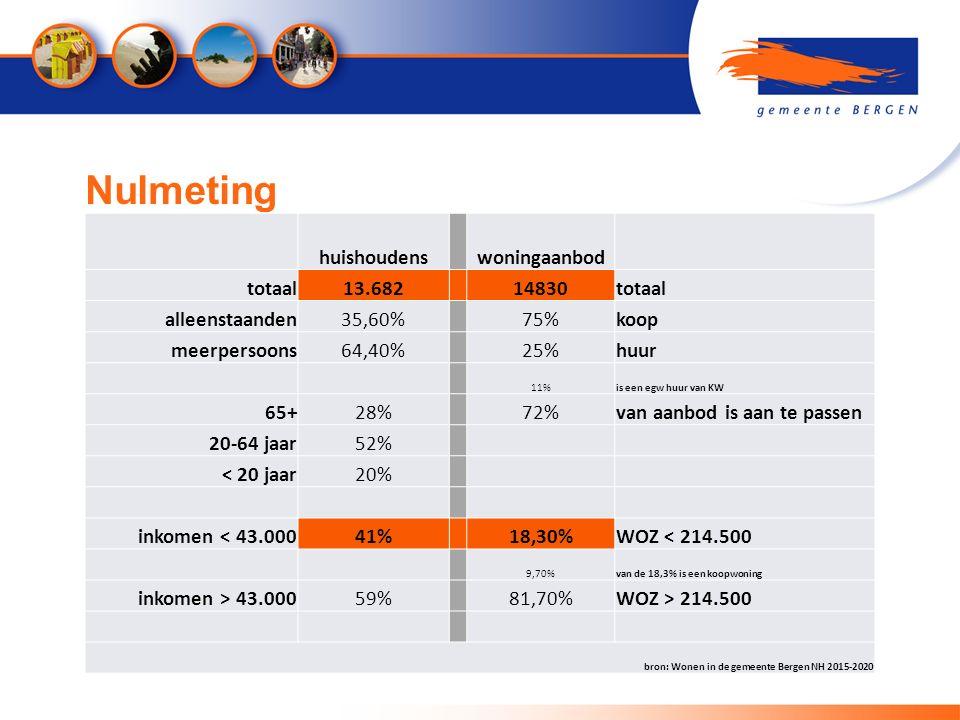 Nulmeting huishoudenswoningaanbod totaal13.68214830totaal alleenstaanden35,60%75%koop meerpersoons64,40%25%huur 11%is een egw huur van KW 65+28%72%van aanbod is aan te passen 20-64 jaar52% < 20 jaar20% inkomen < 43.00041%18,30%WOZ < 214.500 9,70%van de 18,3% is een koopwoning inkomen > 43.00059%81,70%WOZ > 214.500 bron: Wonen in de gemeente Bergen NH 2015-2020