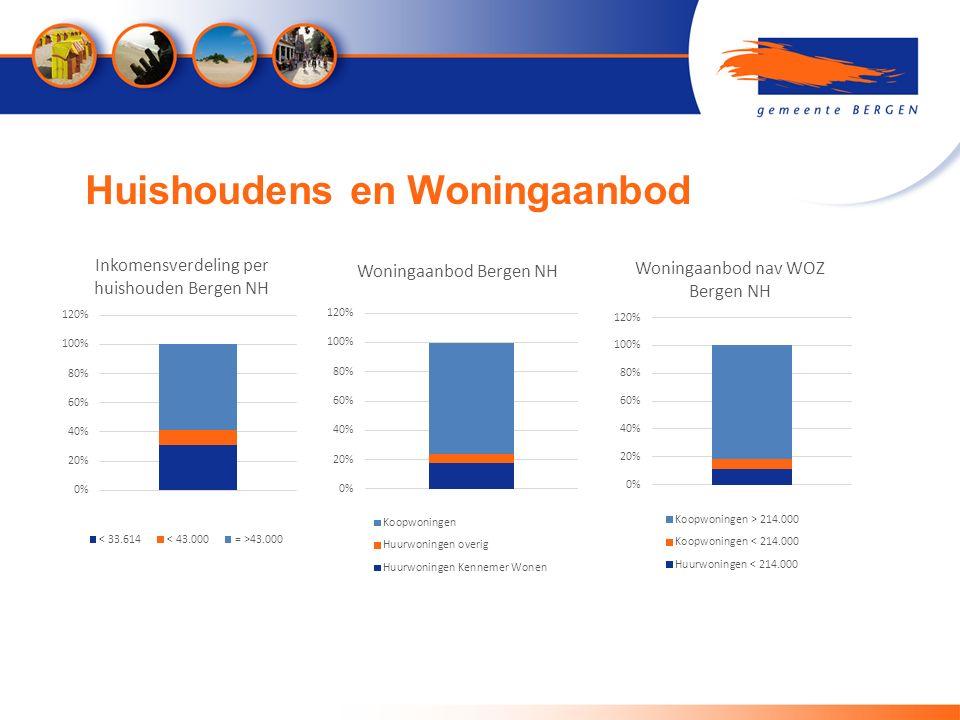 Huishoudens en Woningaanbod