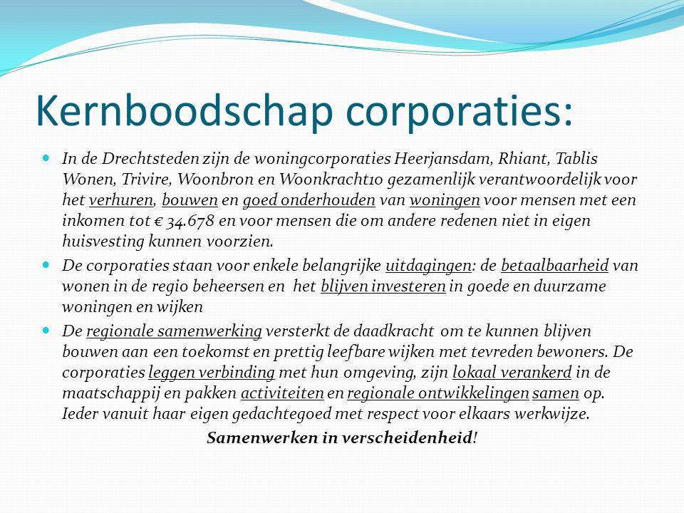 Kernboodschap corporaties: In de Drechtsteden zijn de woningcorporaties Heerjansdam, Rhiant, Tablis Wonen, Trivire, Woonbron en Woonkracht10 gezamenli