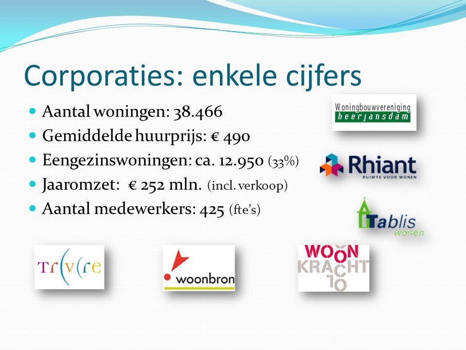 Corporaties: enkele cijfers Aantal woningen: 38.466 Gemiddelde huurprijs: € 490 Eengezinswoningen: ca. 12.950 (33%) Jaaromzet: € 252 mln. (incl. verko