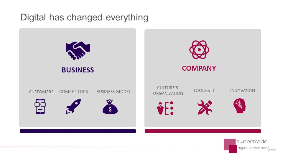 BUSINESS CUSTOMERS COMPETITORS BUSINESS MODEL COMPANY TOOLS & IT CULTURE & ORGANIZATION INNOVATION Digital has changed everything