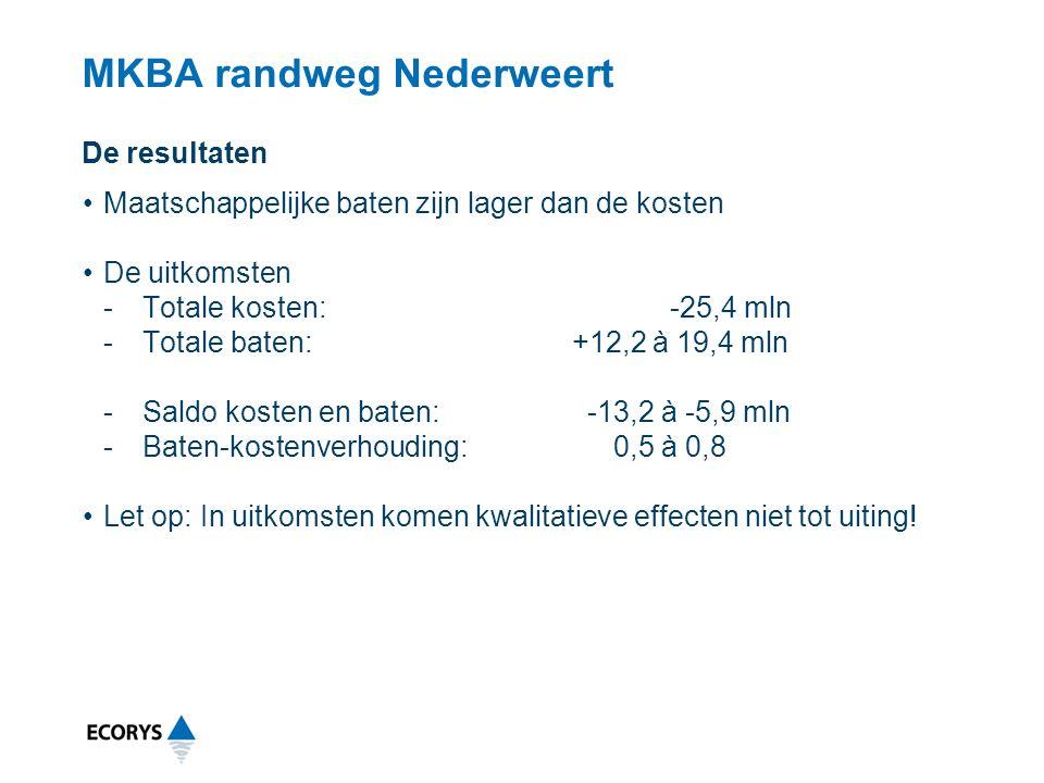 MKBA randweg Nederweert Maatschappelijke baten zijn lager dan de kosten De uitkomsten -Totale kosten:-25,4 mln -Totale baten: +12,2 à 19,4 mln -Saldo kosten en baten: -13,2 à -5,9 mln -Baten-kostenverhouding: 0,5 à 0,8 Let op: In uitkomsten komen kwalitatieve effecten niet tot uiting.