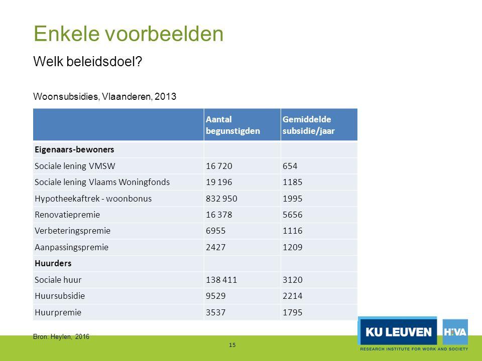 Enkele voorbeelden 15 Welk beleidsdoel? Woonsubsidies, Vlaanderen, 2013 Bron: Heylen, 2016 Aantal begunstigden Gemiddelde subsidie/jaar Eigenaars-bewo