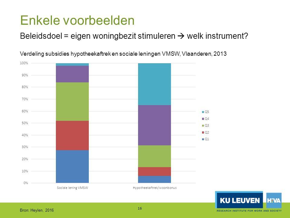 Enkele voorbeelden 16 Beleidsdoel = eigen woningbezit stimuleren  welk instrument? Verdeling subsidies hypotheekaftrek en sociale leningen VMSW, Vlaa