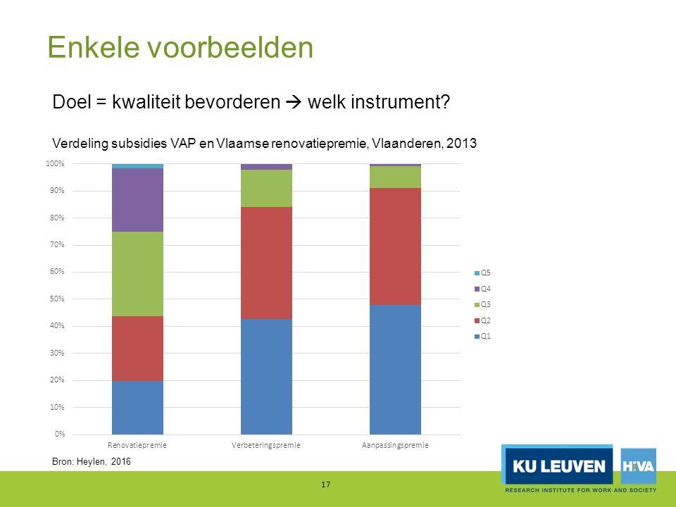 Enkele voorbeelden 17 Doel = kwaliteit bevorderen  welk instrument? Verdeling subsidies VAP en Vlaamse renovatiepremie, Vlaanderen, 2013 Bron: Heylen