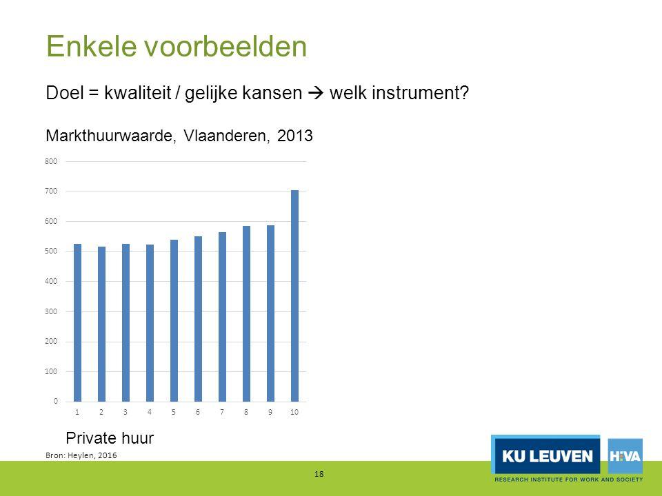 Enkele voorbeelden Bron: Heylen, 2016 18 Doel = kwaliteit / gelijke kansen  welk instrument? Markthuurwaarde, Vlaanderen, 2013 Private huur