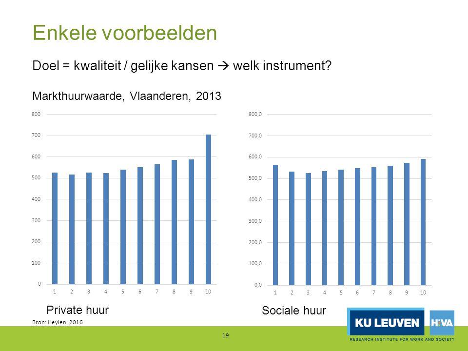 Enkele voorbeelden Bron: Heylen, 2016 19 Doel = kwaliteit / gelijke kansen  welk instrument? Markthuurwaarde, Vlaanderen, 2013 Private huur Sociale h
