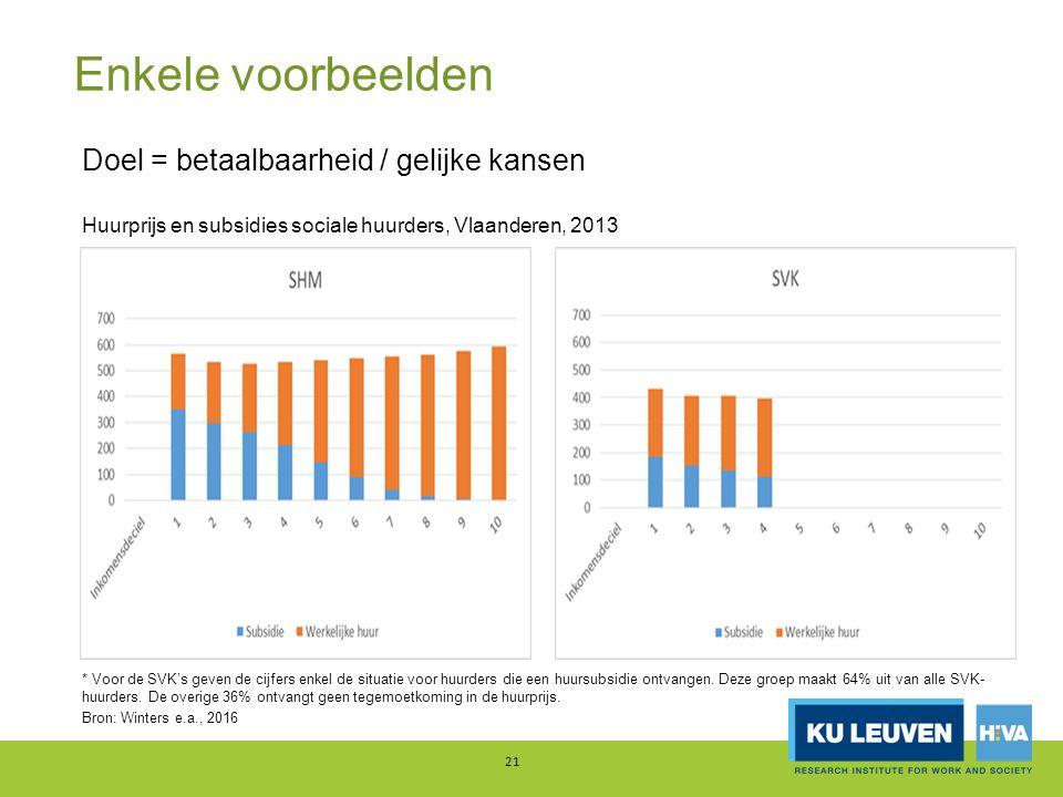 Enkele voorbeelden 21 Doel = betaalbaarheid / gelijke kansen Huurprijs en subsidies sociale huurders, Vlaanderen, 2013 * Voor de SVK's geven de cijfers enkel de situatie voor huurders die een huursubsidie ontvangen.