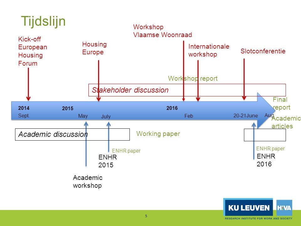 Tijdslijn 5 Sept. Academic workshop ENHR 2015 Academic discussion Stakeholder discussion Kick-off European Housing Forum Housing Europe Slotconferenti