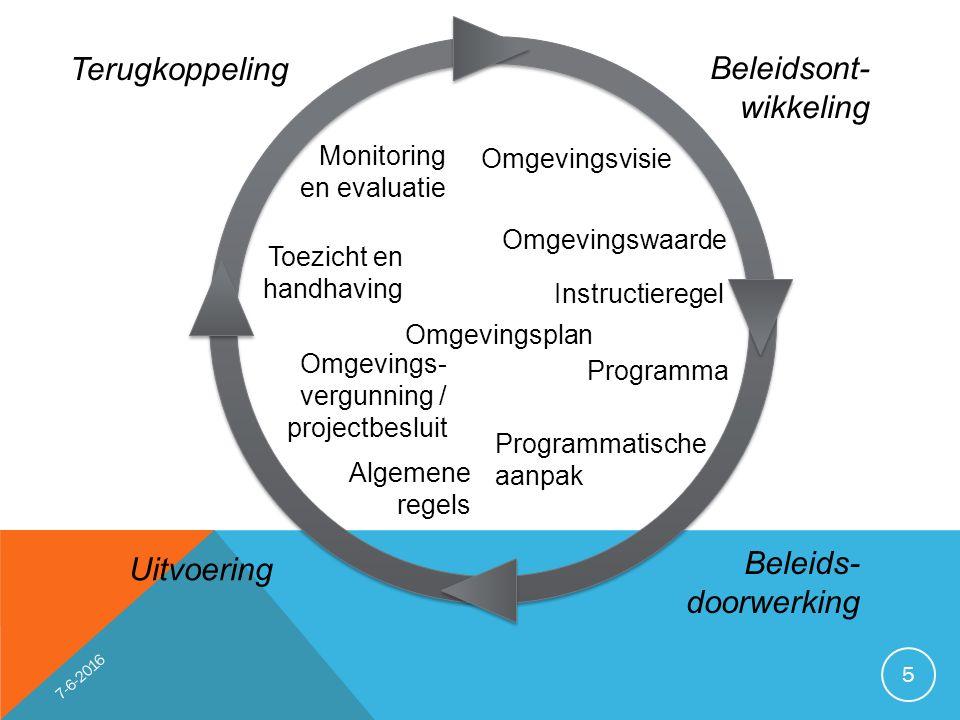 Beleidsont- wikkeling Uitvoering Terugkoppeling Beleids- doorwerking Omgevingsvisie Omgevingswaarde Instructieregel Programma Programmatische aanpak Algemene regels Omgevings- vergunning / projectbesluit Toezicht en handhaving Monitoring en evaluatie Omgevingsplan 5 7-6-2016