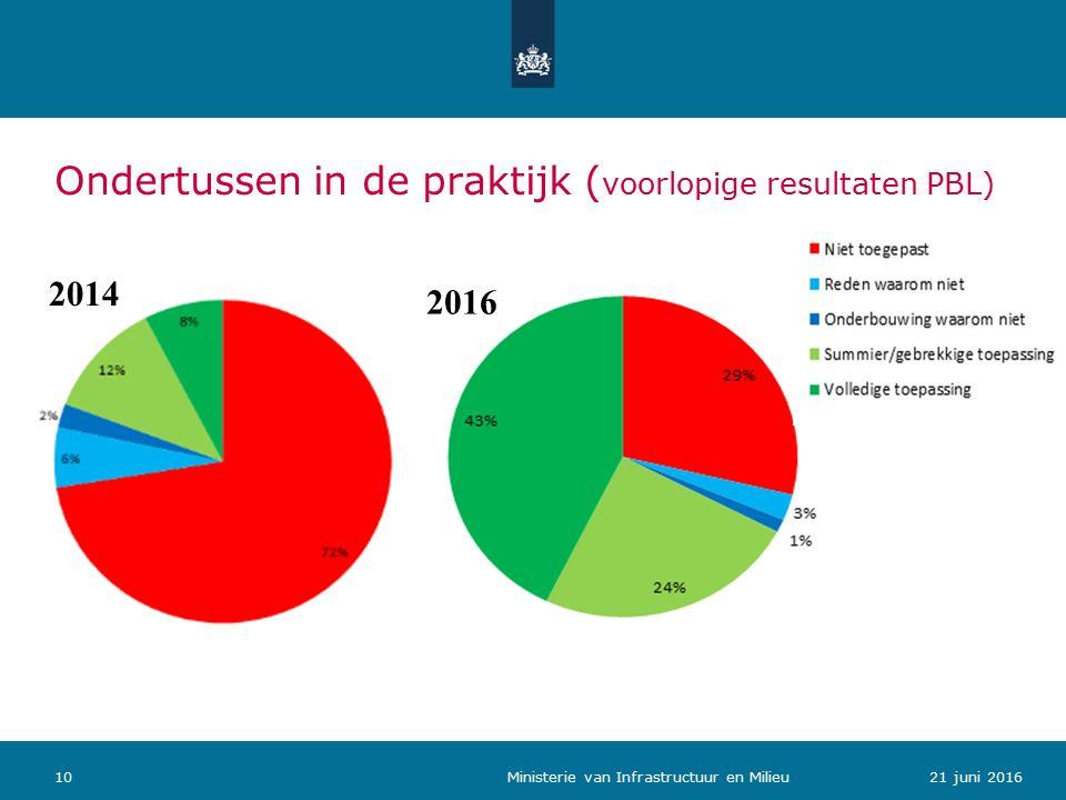Ondertussen in de praktijk ( voorlopige resultaten PBL) 1021 juni 2016 Ministerie van Infrastructuur en Milieu 2016 2014