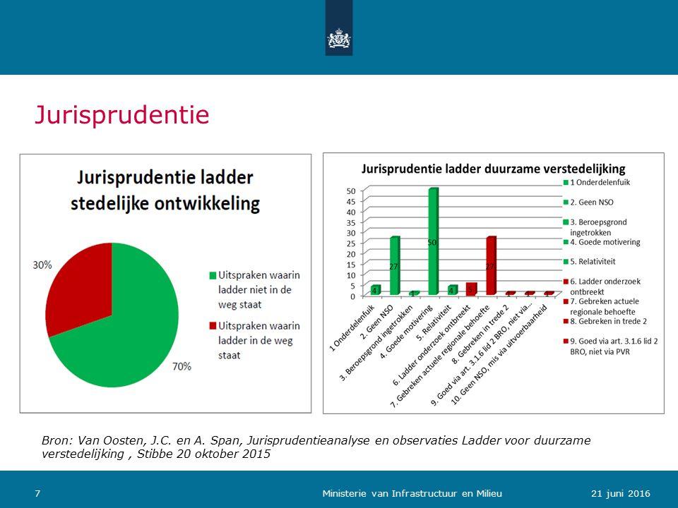 Jurisprudentie 721 juni 2016 Ministerie van Infrastructuur en Milieu Bron: Van Oosten, J.C.