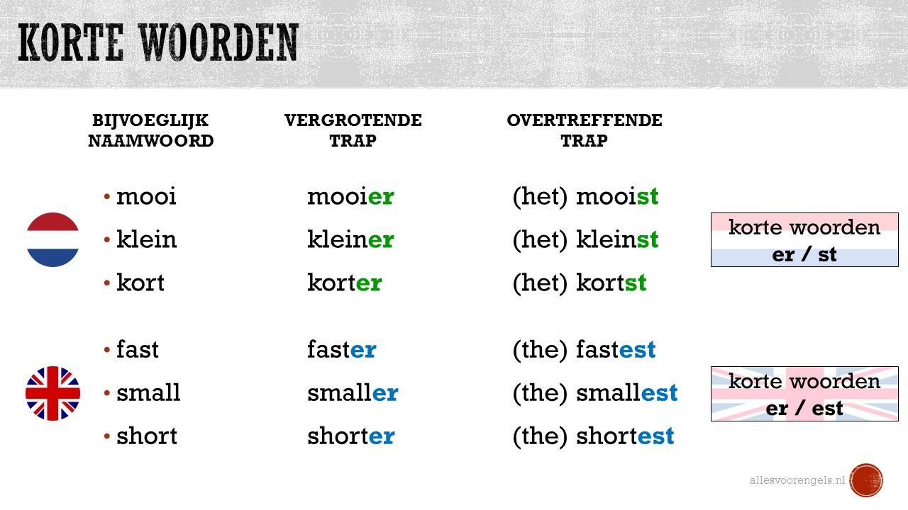 BIJVOEGLIJK NAAMWOORD allesvoorengels.nl mooi mooier (het) mooist klein kleiner(het) kleinst kortkorter(het) kortst VERGROTENDE TRAP OVERTREFFENDE TRAP fastfaster(the) fastest smallsmaller(the) smallest shortshorter(the) shortest korte woorden er / st korte woorden er / est
