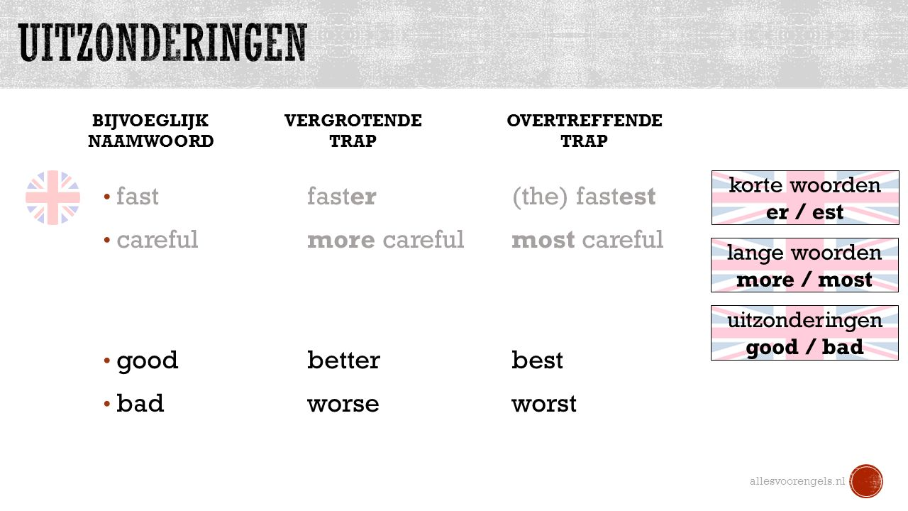 allesvoorengels.nl good betterbest bad worseworst lange woorden more / most korte woorden er / est uitzonderingen good / bad BIJVOEGLIJK NAAMWOORD VERGROTENDE TRAP OVERTREFFENDE TRAP fastfaster(the) fastest carefulmore carefulmost careful