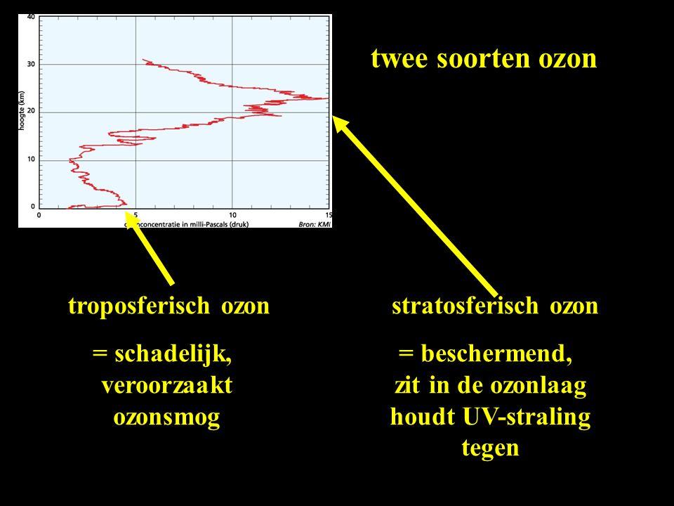 twee soorten ozon troposferisch ozon = schadelijk, veroorzaakt ozonsmog stratosferisch ozon = beschermend, zit in de ozonlaag houdt UV-straling tegen