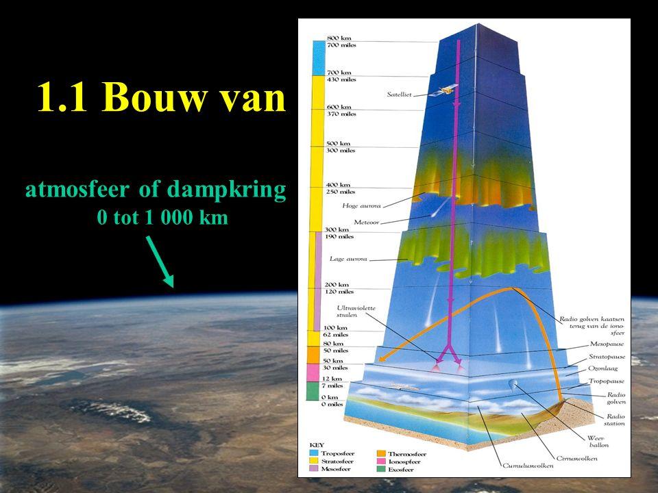 1.1 Bouw van de atmosfeer atmosfeer of dampkring 0 tot 1 000 km
