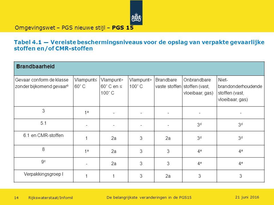 Rijkswaterstaat/Infomil14 De belangrijkste veranderingen in de PGS15 Tabel 4.1 — Vereiste beschermingsniveaus voor de opslag van verpakte gevaarlijke