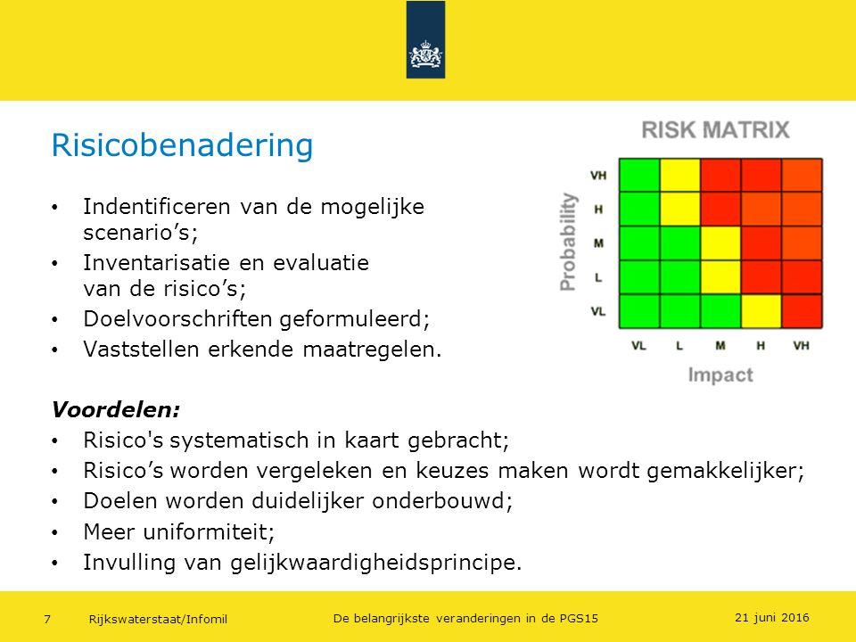Rijkswaterstaat/Infomil7 De belangrijkste veranderingen in de PGS15 Risicobenadering 21 juni 2016 Indentificeren van de mogelijke scenario's; Inventar
