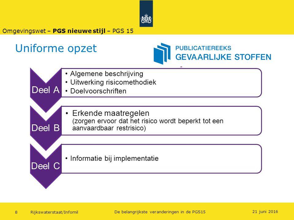 Rijkswaterstaat/Infomil8 De belangrijkste veranderingen in de PGS15 Uniforme opzet 21 juni 2016 Omgevingswet – PGS nieuwe stijl – PGS 15