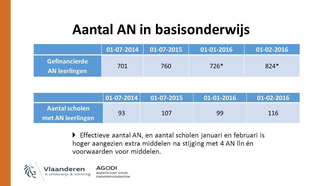 Aantal AN in basisonderwijs Effectieve aantal AN, en aantal scholen januari en februari is hoger aangezien extra middelen na stijging met 4 AN lln én voorwaarden voor middelen.