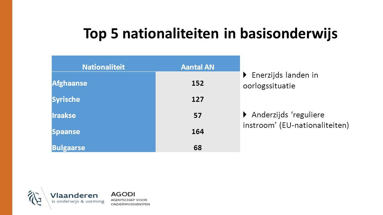 Top 5 nationaliteiten in basisonderwijs Enerzijds landen in oorlogssituatie Anderzijds 'reguliere instroom' (EU-nationaliteiten) NationaliteitAantal AN Afghaanse152 Syrische127 Iraakse57 Spaanse164 Bulgaarse68