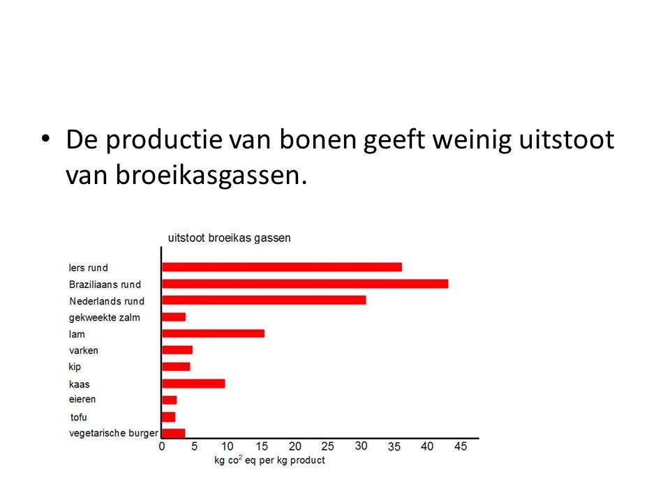 De productie van bonen geeft weinig uitstoot van broeikasgassen.