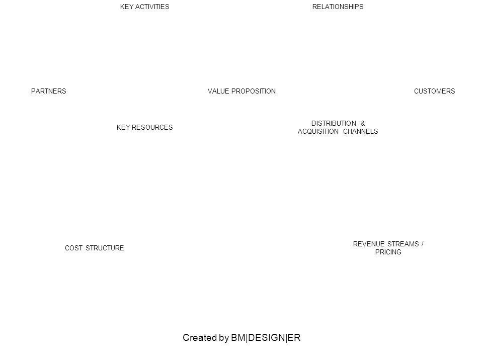 Created by BM DESIGN ER PARTNERSVALUE PROPOSITIONCUSTOMERS KEY ACTIVITIESRELATIONSHIPS KEY RESOURCES DISTRIBUTION & ACQUISITION CHANNELS COST STRUCTUR