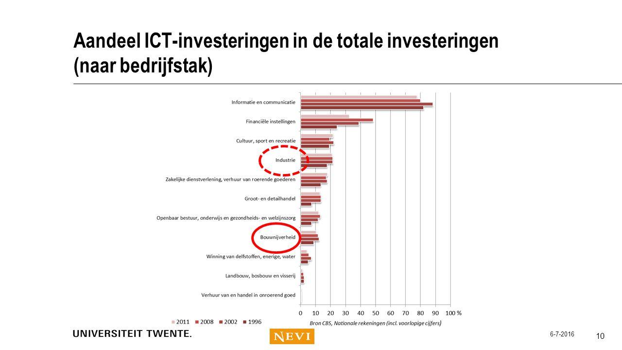 Aandeel ICT-investeringen in de totale investeringen (naar bedrijfstak) 10 6-7-2016