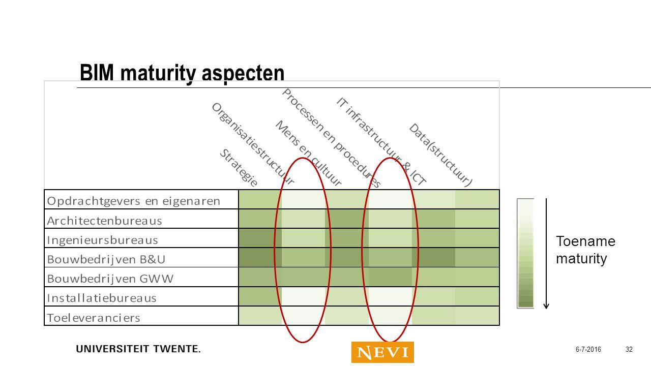 6-7-2016 32 BIM maturity aspecten Toename maturity