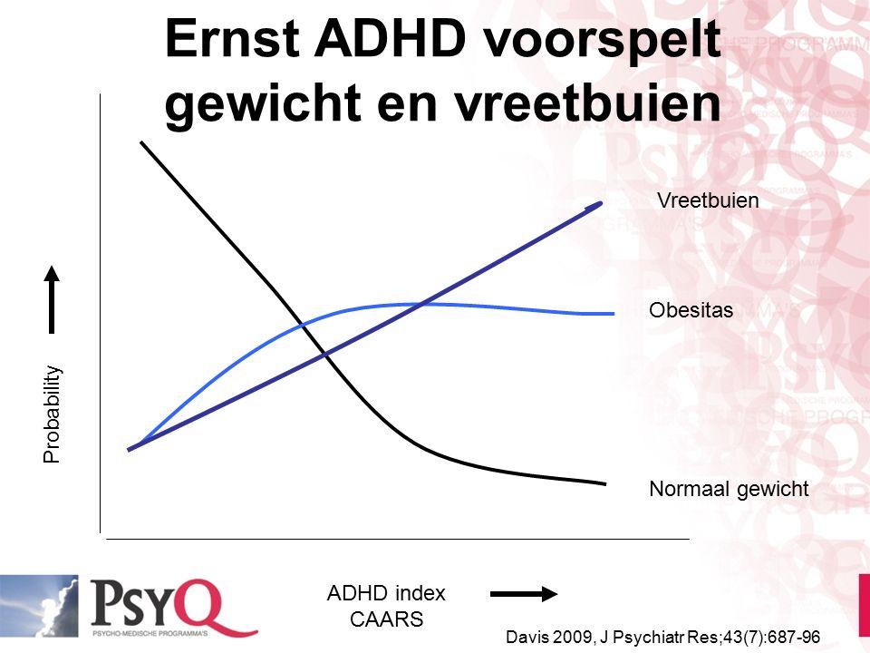 ADHD index CAARS Probability Normaal gewicht Obesitas Vreetbuien Davis 2009, J Psychiatr Res;43(7):687-96 Ernst ADHD voorspelt gewicht en vreetbuien