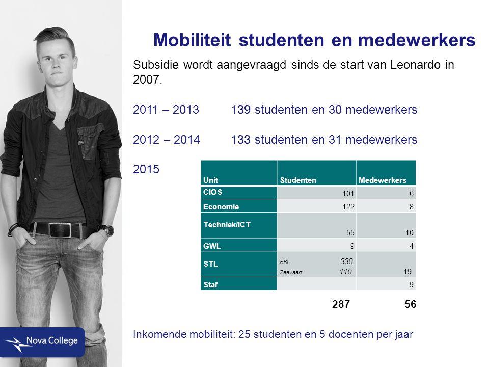 Mobiliteit studenten en medewerkers Subsidie wordt aangevraagd sinds de start van Leonardo in 2007.