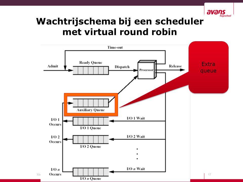 Module code: Wachtrijschema bij een scheduler met virtual round robin 17 Extra queue