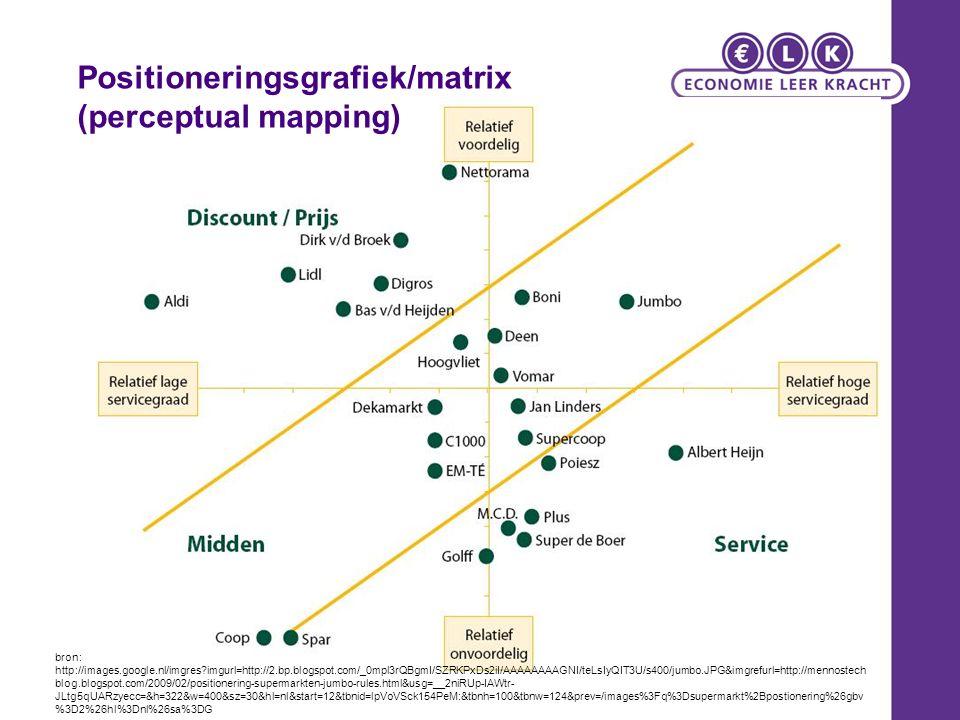 Positioneringsgrafiek/matrix (perceptual mapping) bron: http://images.google.nl/imgres?imgurl=http://2.bp.blogspot.com/_0mpl3rQBgmI/SZRKPxDs2iI/AAAAAA