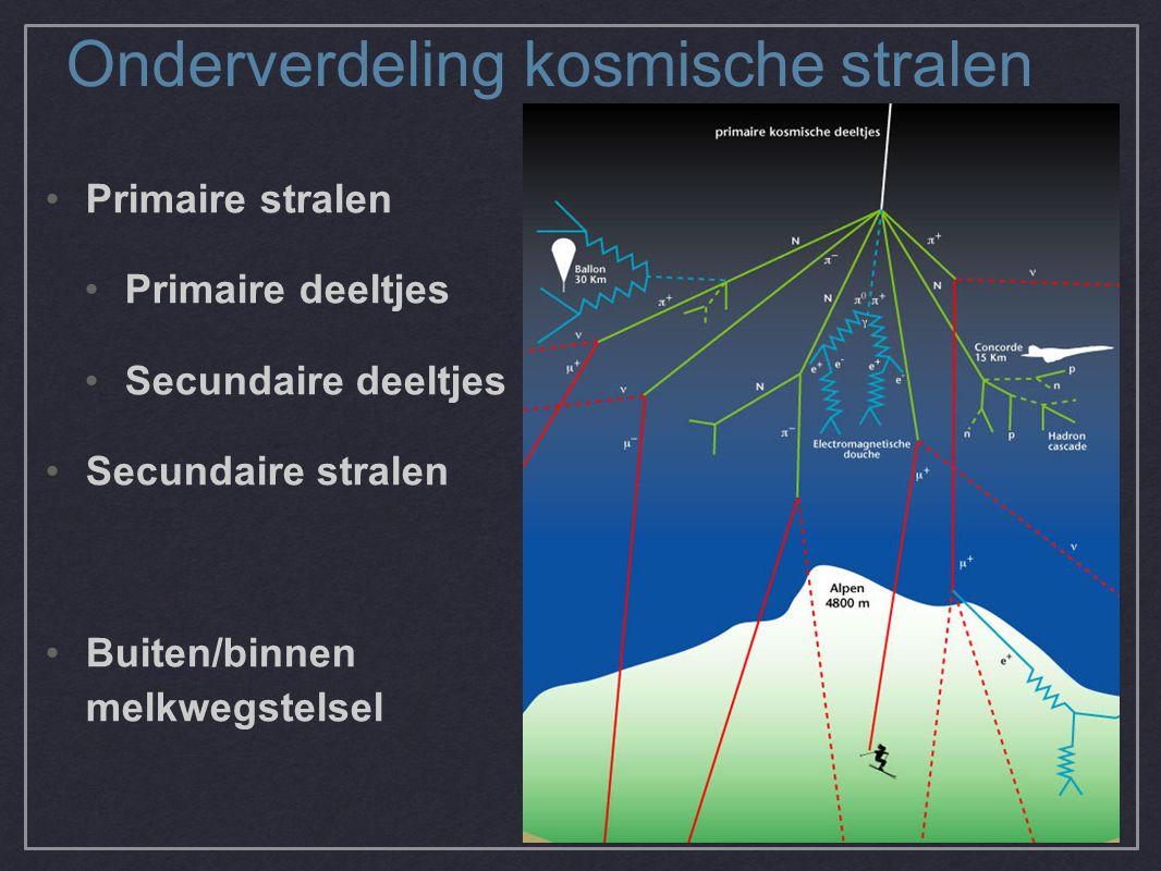 Onderverdeling kosmische stralen Primaire stralen Primaire deeltjes Secundaire deeltjes Secundaire stralen Buiten/binnen melkwegstelsel