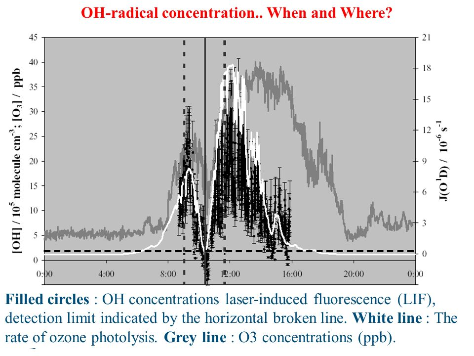 Filled circles : OH concentrations laser-induced fluorescence (LIF), detection limit indicated by the horizontal broken line. White line : The rate of