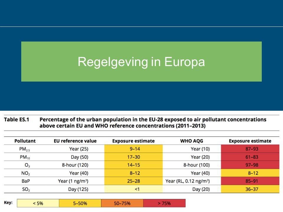 Regelgeving in Europa