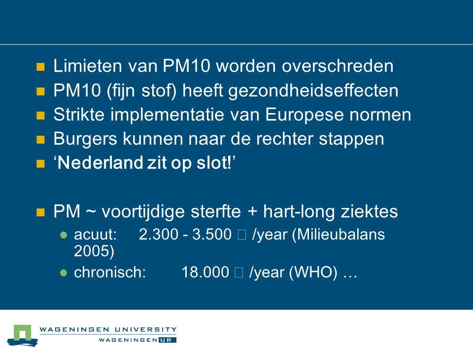 Limieten van PM10 worden overschreden PM10 (fijn stof) heeft gezondheidseffecten Strikte implementatie van Europese normen Burgers kunnen naar de rechter stappen 'Nederland zit op slot!' PM ~ voortijdige sterfte + hart-long ziektes acuut: 2.300 - 3.500  /year (Milieubalans 2005) chronisch: 18.000  /year (WHO) …