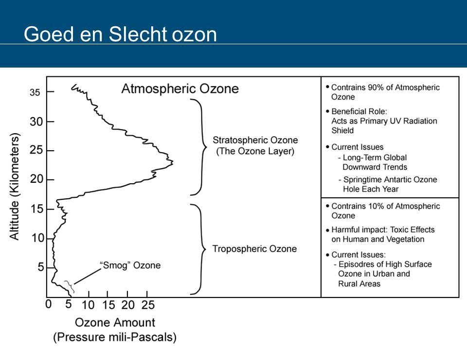 Goed en Slecht ozon