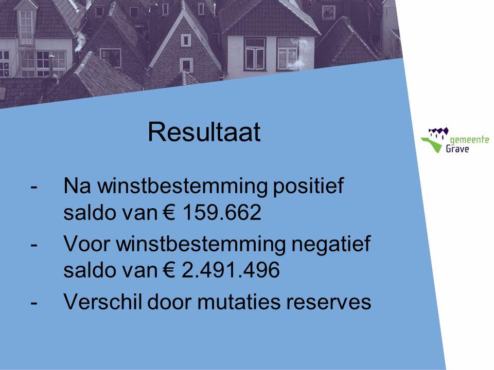 Resultaat -Na winstbestemming positief saldo van € 159.662 -Voor winstbestemming negatief saldo van € 2.491.496 -Verschil door mutaties reserves