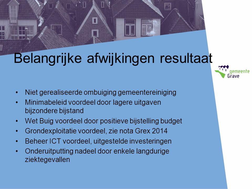 Belangrijke afwijkingen resultaat Niet gerealiseerde ombuiging gemeentereiniging Minimabeleid voordeel door lagere uitgaven bijzondere bijstand Wet Bu
