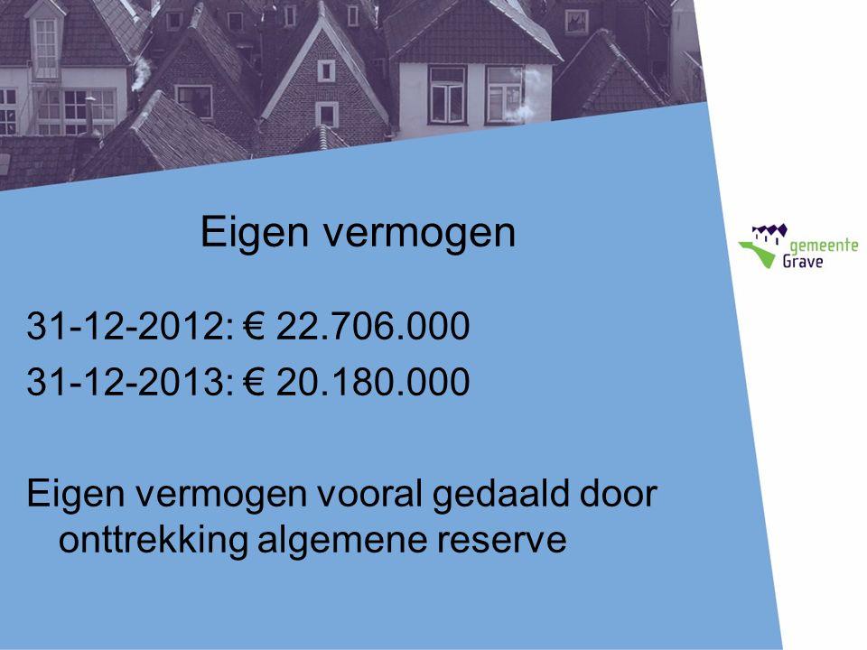 Eigen vermogen 31-12-2012: € 22.706.000 31-12-2013: € 20.180.000 Eigen vermogen vooral gedaald door onttrekking algemene reserve