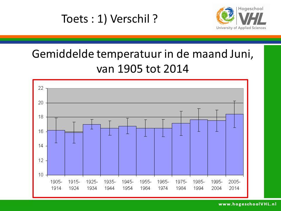 www.hogeschoolVHL.nl Toets : 1) Verschil ? Gemiddelde temperatuur in de maand Juni, van 1905 tot 2014
