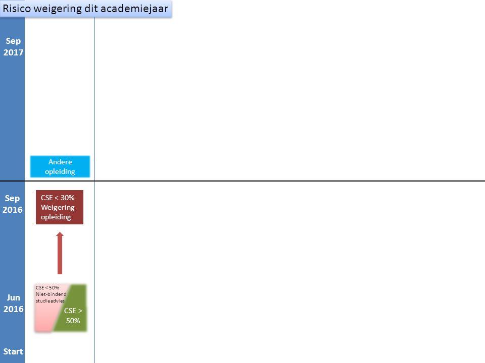 Start Jan 1 Sep 1 Jan 2 Sep 2 CSE < 30% Weigering opleiding Andere opleiding Start Jun 2016 Sep 2016 Sep 2017 Risico weigering dit academiejaar CSE < 50% Niet-bindend studieadvies CSE < 50% Niet-bindend studieadvies CSE > 50%