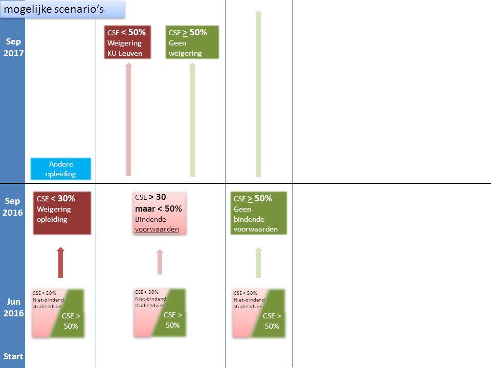 Start Jan 1 Sep 1 Jan 2 Sep 2 CSE > 30 maar < 50% Bindende voorwaarden CSE > 30 maar < 50% Bindende voorwaarden CSE < 50% Weigering KU Leuven CSE > 50% Geen weigering CSE > 50% Geen bindende voorwaarden CSE < 30% Weigering opleiding Andere opleiding Start Jun 2016 Sep 2016 Sep 2017 mogelijke scenario's CSE < 50% Niet-bindend studieadvies CSE < 50% Niet-bindend studieadvies CSE > 50% CSE < 50% Niet-bindend studieadvies CSE < 50% Niet-bindend studieadvies CSE > 50% CSE < 50% Niet-bindend studieadvies CSE < 50% Niet-bindend studieadvies CSE > 50%