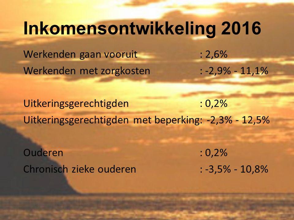 Inkomensontwikkeling 2016 Werkenden gaan vooruit: 2,6% Werkenden met zorgkosten: -2,9% - 11,1% Uitkeringsgerechtigden: 0,2% Uitkeringsgerechtigden met beperking: -2,3% - 12,5% Ouderen: 0,2% Chronisch zieke ouderen: -3,5% - 10,8%