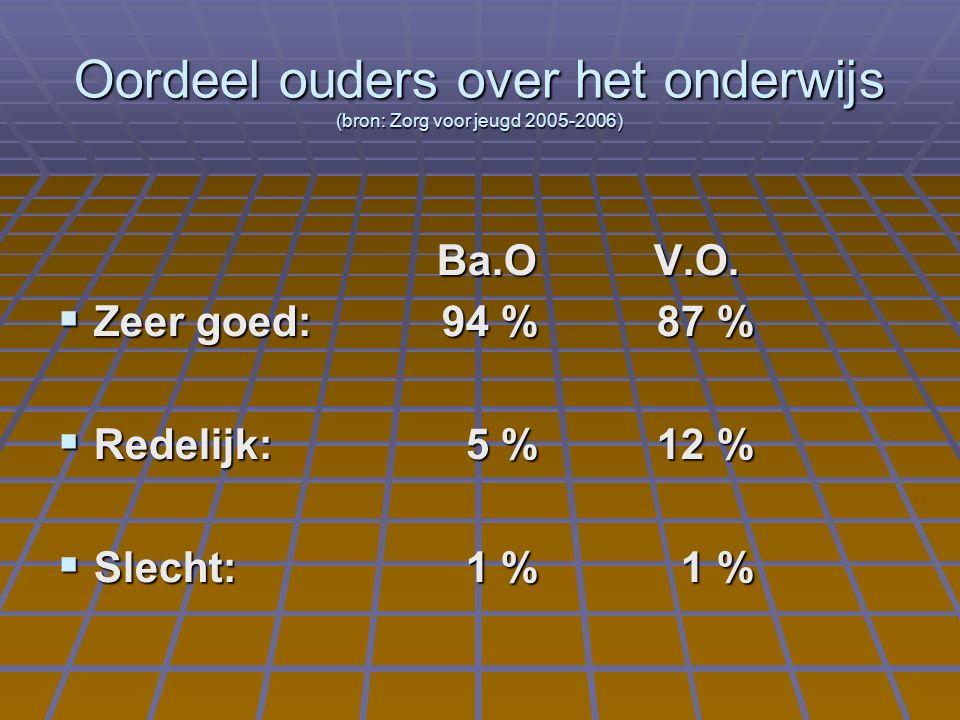 Ba.O V.O. Ba.O V.O.  Zeer goed:94 % 87 %  Redelijk: 5 % 12 %  Slecht: 1 % 1 % Oordeel ouders over het onderwijs (bron: Zorg voor jeugd 2005-2006)